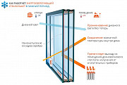 Замена старых стеклопакетов на энергосберегающие и солнцезащитные Киев
